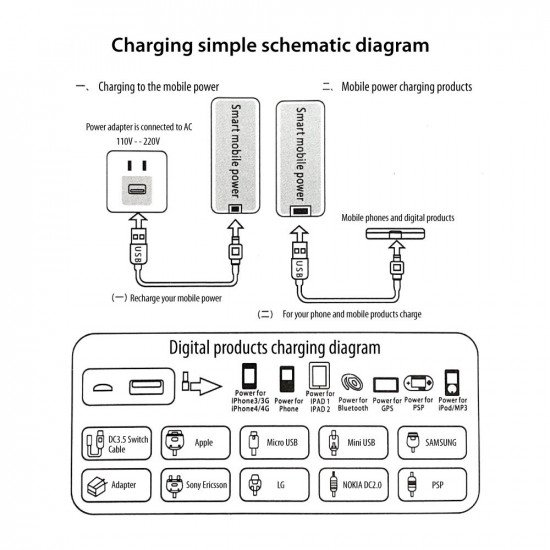 Suitable for charging mobile phones, MP3/MP4, bluetooth, digital camera, diving torches and so on